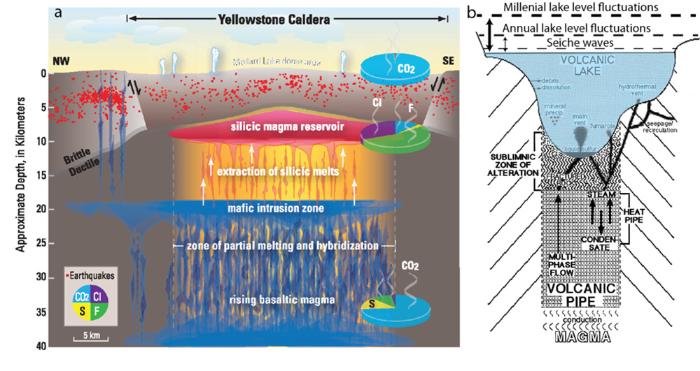 crosssection diagram of yellowstone caldera showing magma water and about hydrothermal dynamics of yellowstone lake crosssection diagram of yellowstone caldera showing magma water and