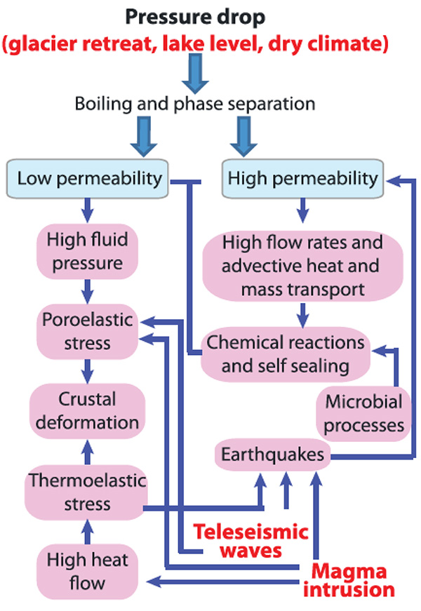 Figure 2. Driving forces behind hydrothermal circulation